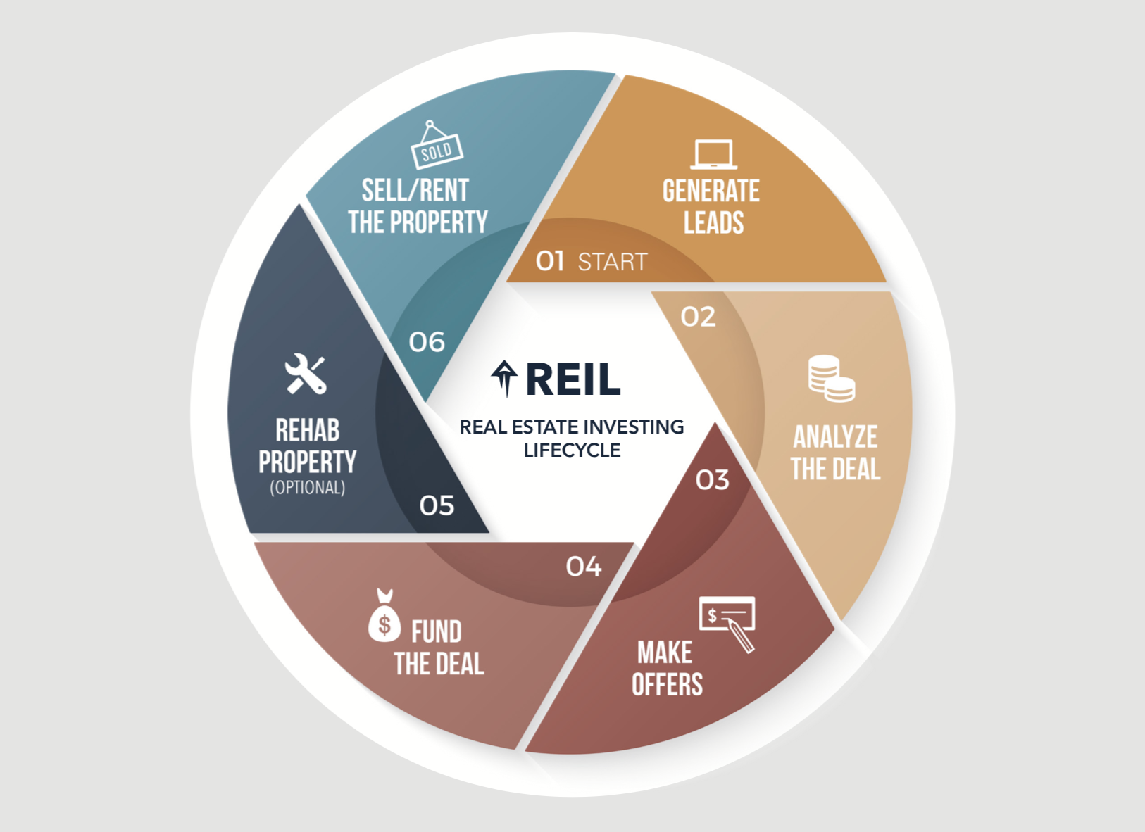 6-Step-Real-Estate-Investing-Lifecycle
