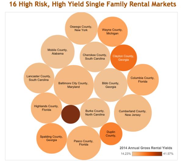 16 High Risk Single Family Rental Markets