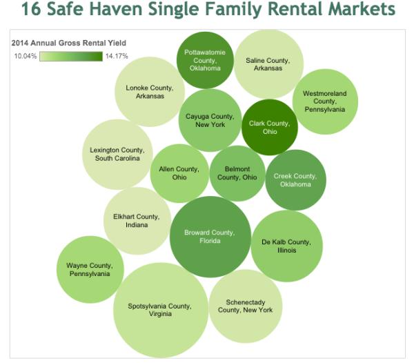 16 Safe Haven single family rental markets